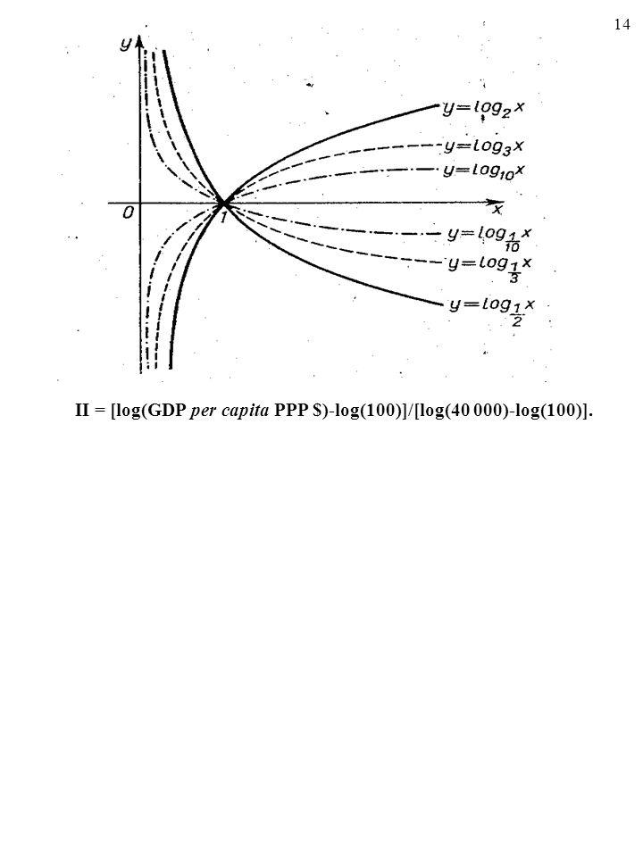 II = [log(GDP per capita PPP $)-log(100)]/[log(40 000)-log(100)].